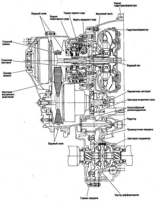 Технологическая схема потока швейного производства.