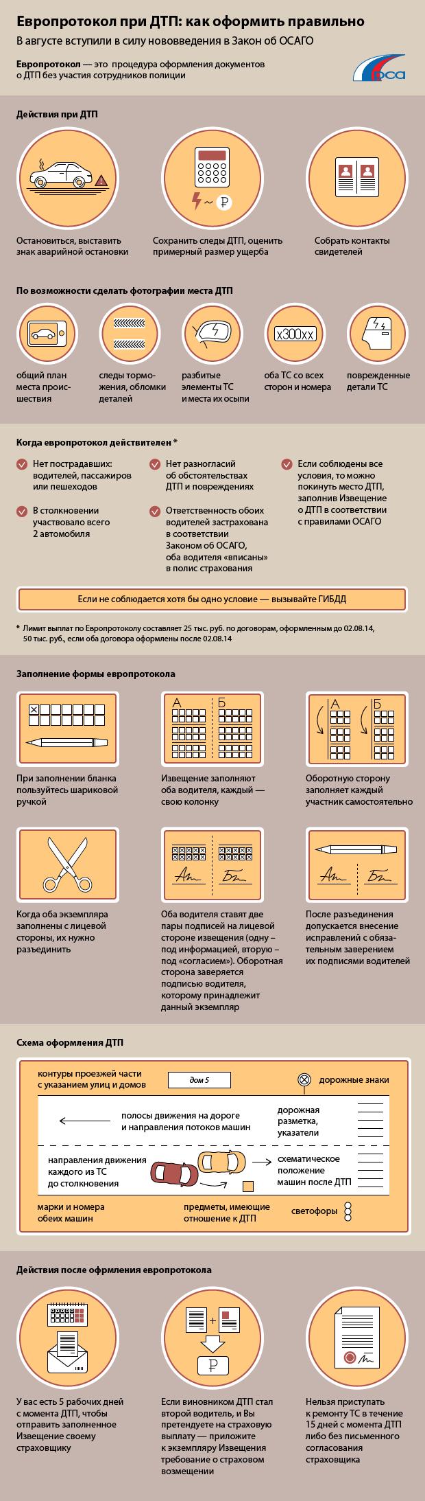 Как оформить ДТП без ГИБДД Процедура оформления ДТП по европротоколу